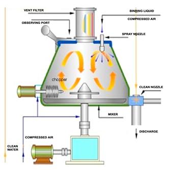 Rapid Mixer Granulator Pdf Download